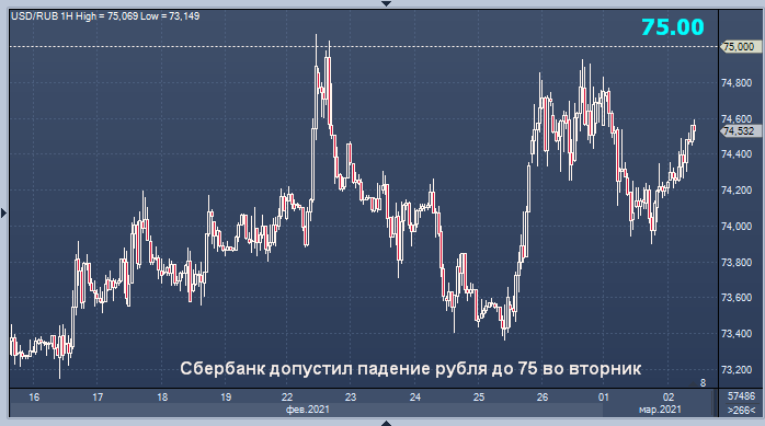 Курс рубля сегодня может снизиться - Сбербанк