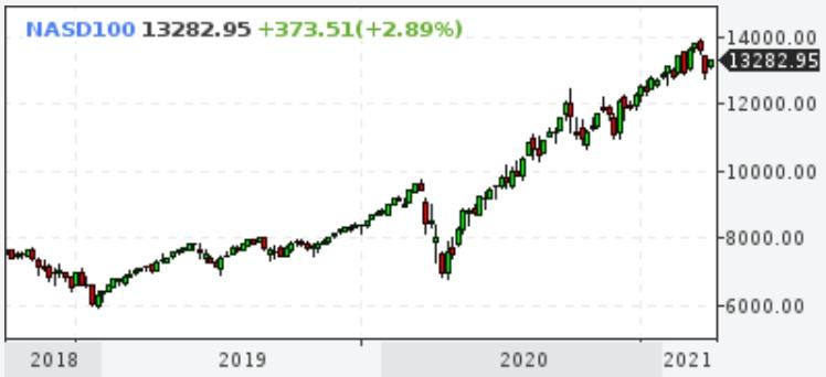 Падение акций Tesla может утянуть за собой все: акции, ...