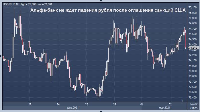 Альфа-банк спрогнозировал реакцию рубля на санкции, ...