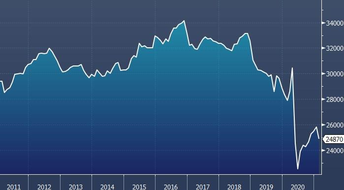 Добыча нефти ОПЕК снизилась в феврале на 920 000 б/д