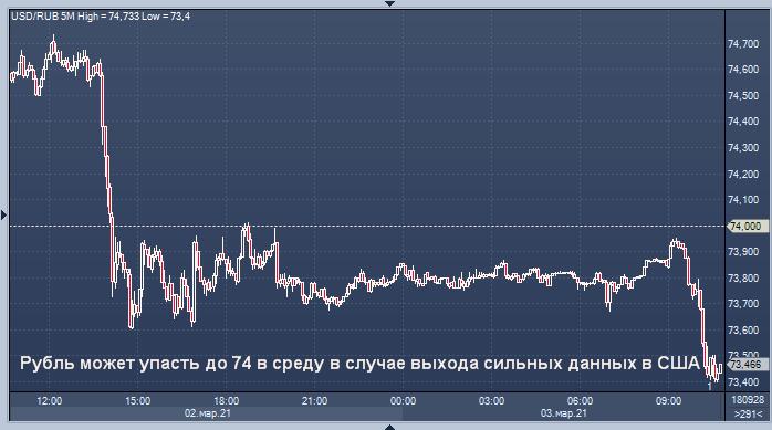 Сбербанк спрогнозировал динамику курса рубля в среду