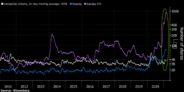 Резкий рост сделок с акциями на внебиржевом рынке ...