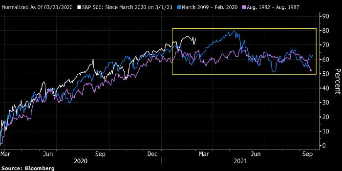 Рынок акций может застыть на текущих уровнях еще на ...