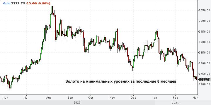 Деньги утекают из ETF на золото