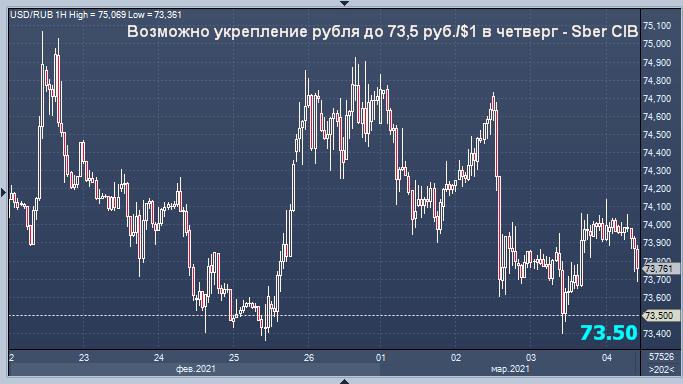 Возможно укрепление рубля до 73,5 руб./$1 в четверг - Sber CIB