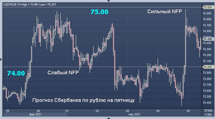 Сбербанк рассказал, что ждет от рубля сегодня