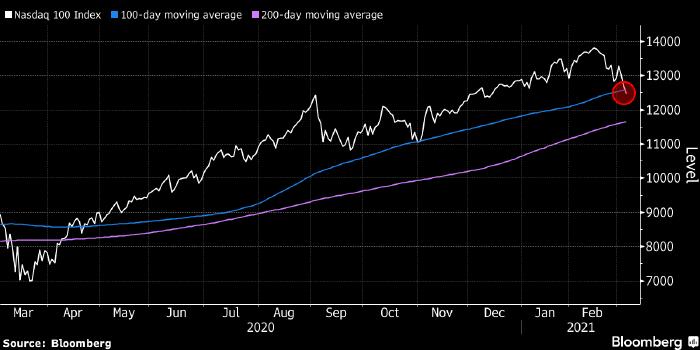 Ситуация на рынке акций США резко ухудшилась