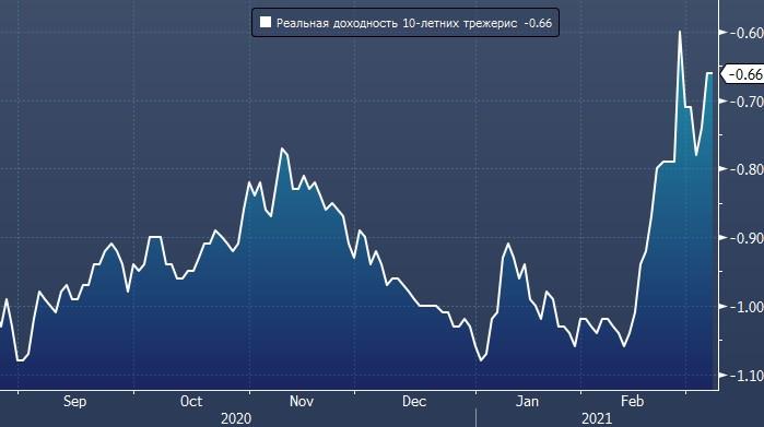 Рост реальных ставок может побудить ФРС увеличить ...
