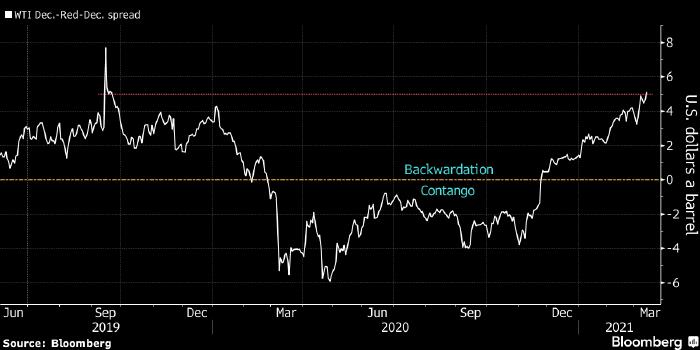 Нефть WTI демонстрирует рекордную бэквордацию с 2019 ...