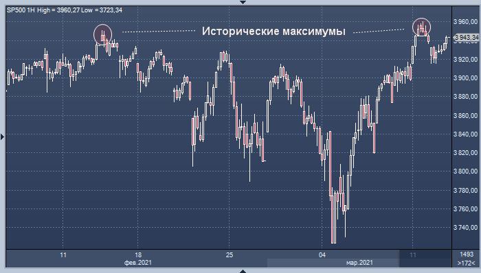 Deutsche Bank: после разворота рынок акций США рискует ...