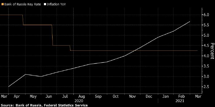 Bloomberg: Банк России может повысить ключевую ставку до ...