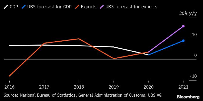 UBS повысил прогноз по росту ВВП Китая в 2021 году до 9%