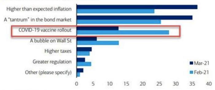 Bank of America: инвесторы боятся инфляции и сокращения ...