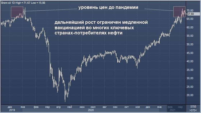 Нефть негативно отреагировала на замедление ...