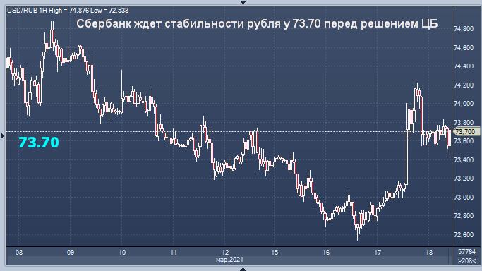 Сбербанк спрогнозировал курс рубля на сегодня