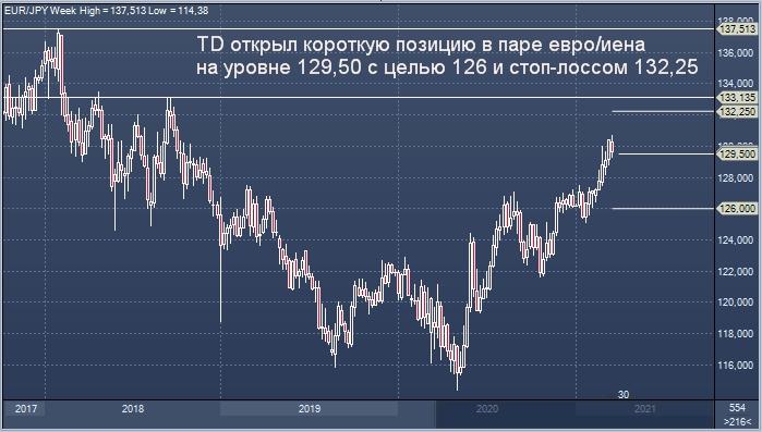 TD рекомендовал продать евро против японской иены
