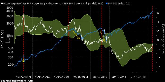 Citi: дифференциал доходности акций и облигаций может ...