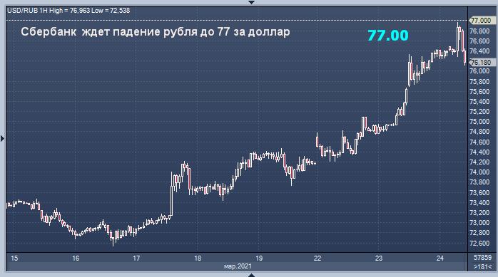 Сбербанк дал неутешительный прогноз курса рубля на ...
