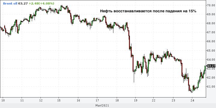 Нефть подешевела, но банки продолжают верить в ...