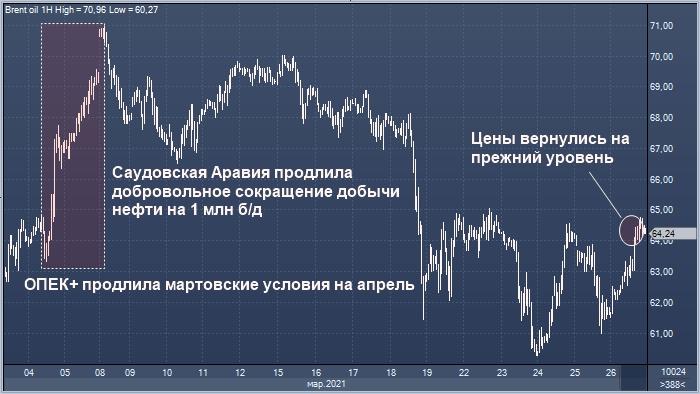JPMorgan и Goldman уверены, что ОПЕК продлит сокращения на май
