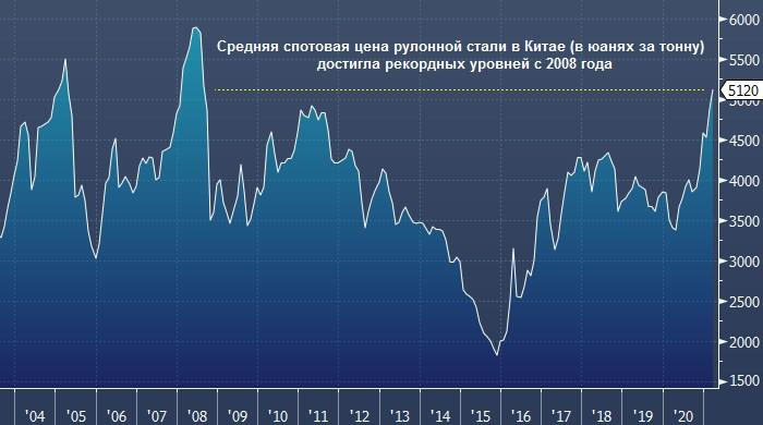Цены на промышленные металлы бьют многолетние ...