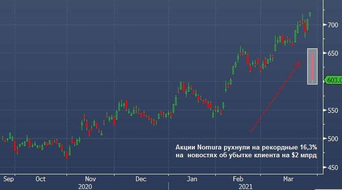 Акции Nomura рухнули на 16,3% после новостей о возможном ...