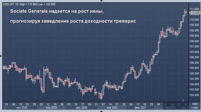 Societe Generale надеется на рост иены