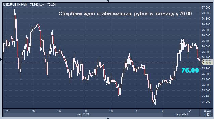 Сбербанк дал прогноз курса рубля на пятницу