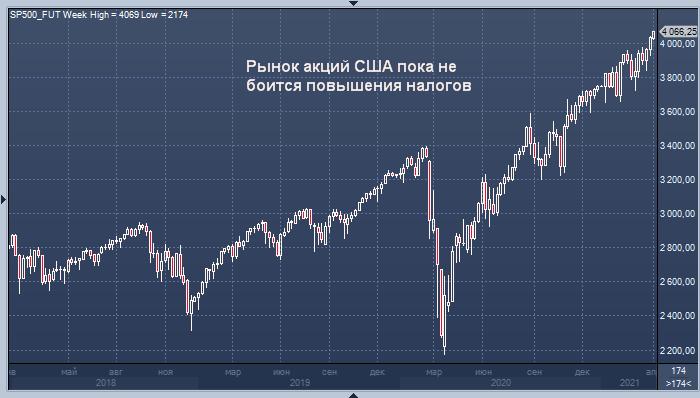 Рынку акций США стоит опасаться повышения налогов, ...