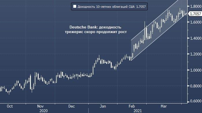 Deutsche Bank: доходность трежерис скоро продолжит рост