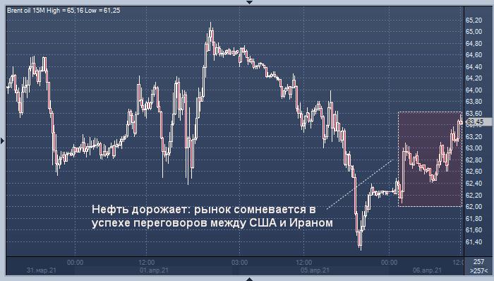 Нефть дорожает: рынок сомневается в успехе ...