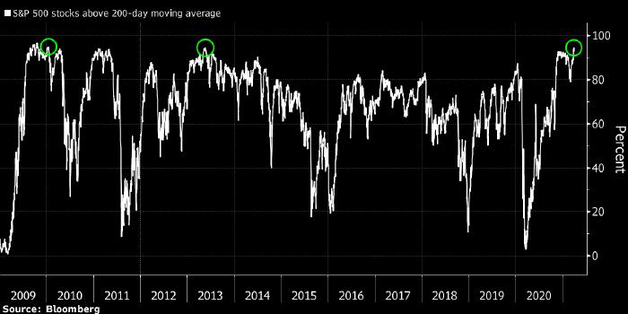 Рост рынка акций США носит наиболее широкий ...