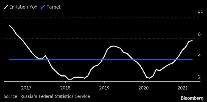 Рекордная за четыре года инфляция заставит Банк ...