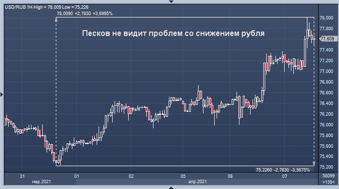 Песков не видит ничего страшного в падении рубля