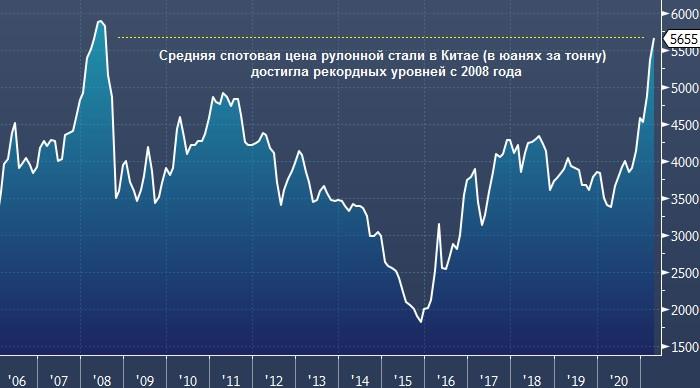 Bloomberg: правительство РФ планирует охладить рост цен ...