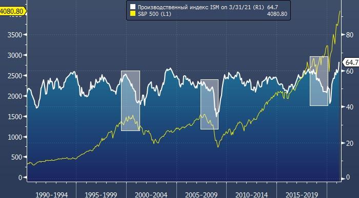 Deutsche Bank: рынок акций США может снизиться на 10% в ...