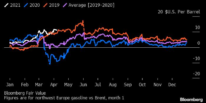Цены на бензин в Европе бьют многолетние рекорды, ...