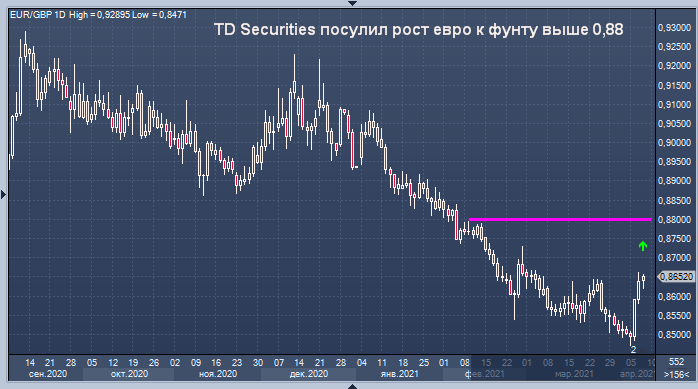 TD Securities посулил рост евро к фунту выше 0,88