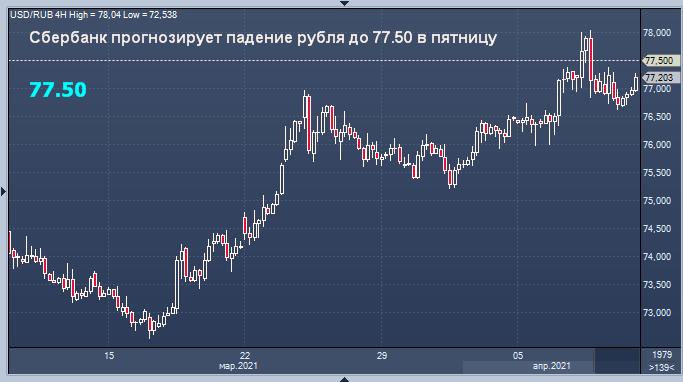 Сбербанк спрогнозировал курс рубля на пятницу