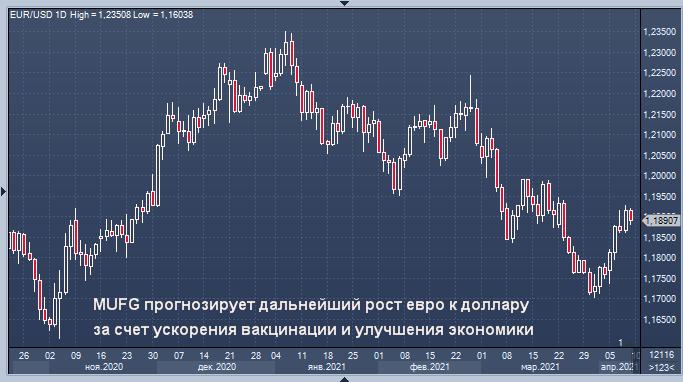 MUFG прогнозирует дальнейший рост евро к доллару