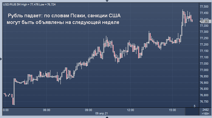 Курс рубля упал после заявлений Псаки