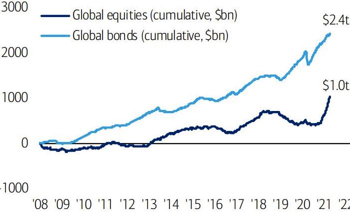 Bank of America: приток капитала на мировой рынок акций за ...