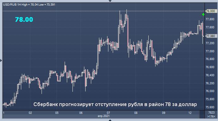 Сбербанк прогнозирует отступление рубля в район 78 ...