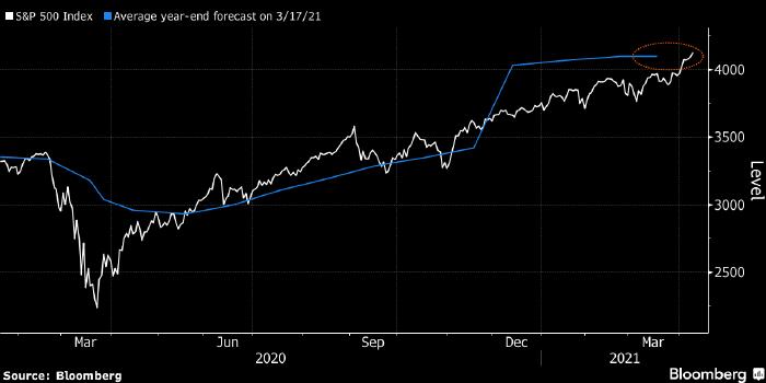 S&P 500 превысил средний прогноз Wall Street на конец года