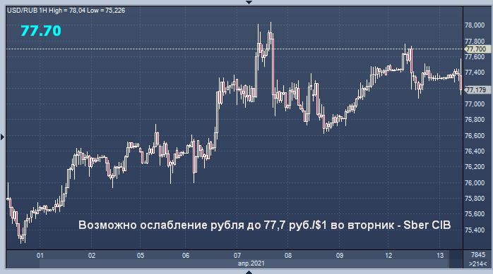 Сбербанк рассказал о направлении рубля во вторник