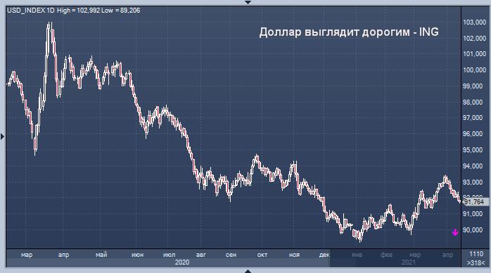 Доллар выглядит дорогим - ING