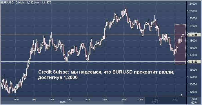 Credit Suisse рассчитывает на возобновление укрепления ...