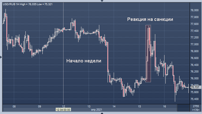 Рынки могут недооценивать влияние санкций на ...