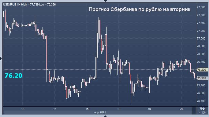 Сбербанк дал прогноз по рублю на вторник