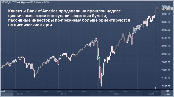 Bank of America видит изменения в отношении инвесторов к ...